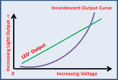 LED vs Incandescent Bulb-type output curves | Blue Wolf