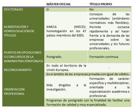 ¿Diferencia entre Máster Oficial y Título Propio?