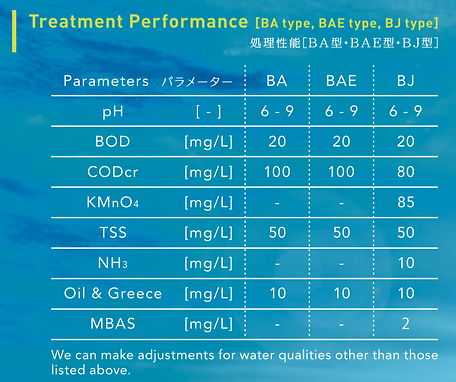 Daiki Axis Waste Water Treatment System