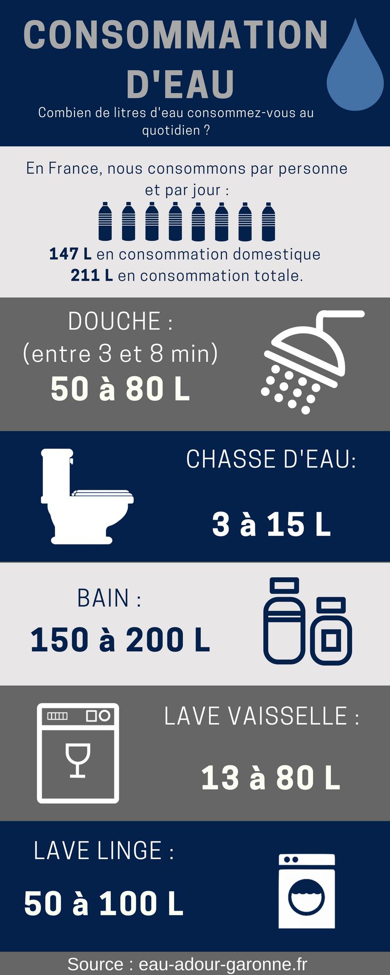 Infographie consommation d'eau