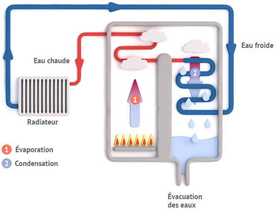 La chaudière à condensation : Focus sur la nouvelle star de la chaudière à gaz.