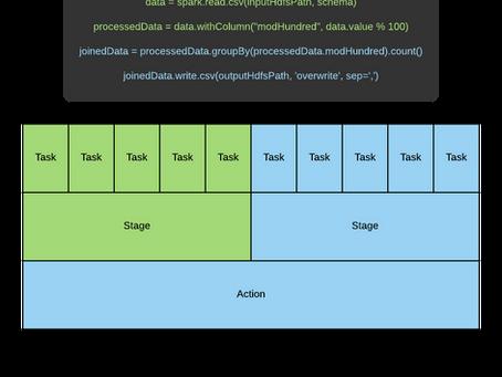 Spark Job Optimization Myth #1: Increasing the Memory Per Executor Always Improves Performance