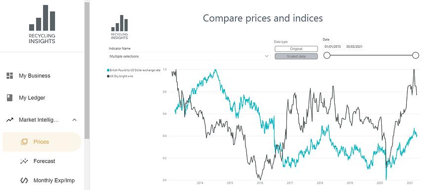 Economic Indicators screen.png