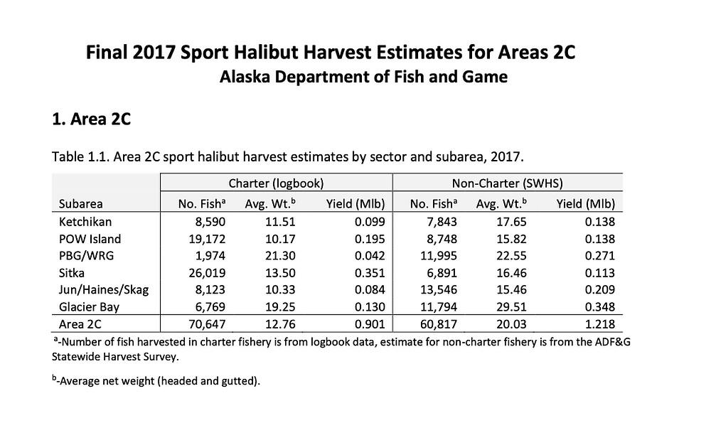 Sport Halibut Catch Rates in Areas 2C