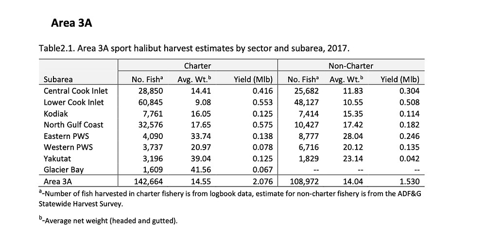 Sport halibut harvest estimates Southcentral Alaska