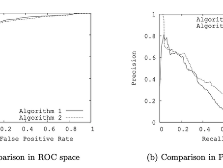 [Review] The Relationship Between Precision-Recall and ROC Curves