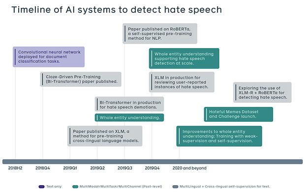 ai for hate speech.jpg