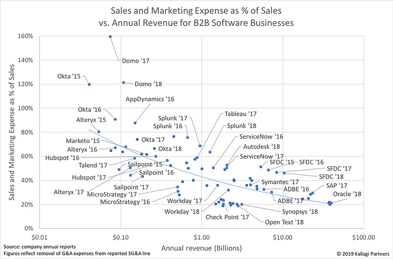 Sales and Marketing as pct of rev.png