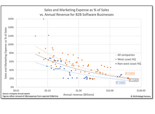 How much should you spend on sales and marketing?