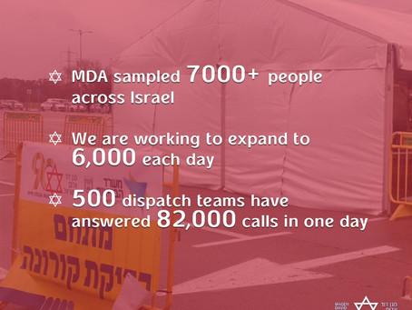 MDA per la prima volta in un giorno 1.000 tamponi e 82.000 chiamate