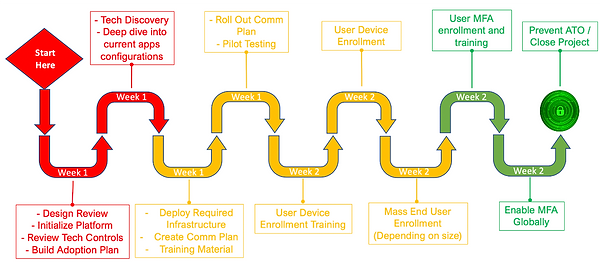 project lifecycle example .png