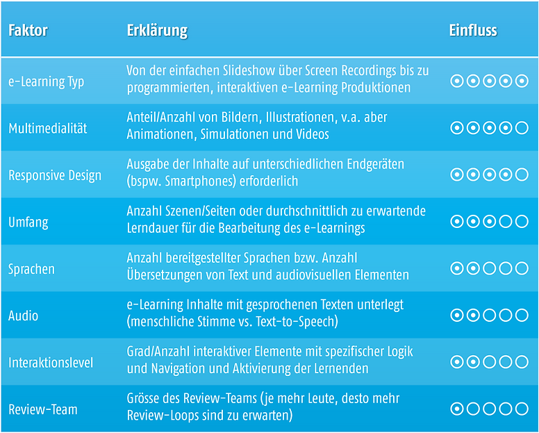 Content Preisbildung e-learning