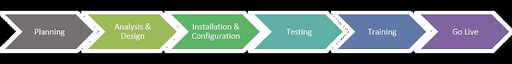 OpenText Implementation Approach