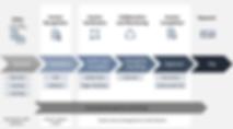 SAP Vendor Invoice Management