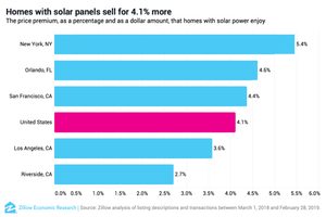does solar increase home value, solar panel roi, solar panels add to resale value, aesthetic solar panels, solar panels that look like roof tiles, solar panels for homes, new home build solar panels, solar panel battery, solar battery storage