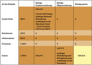 Beispiel eines PKV-Basistarifs mit Ausreizung des Höchstbeitrags