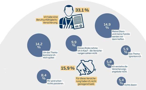 33 Prozent der Altersgruppe 18 bis 29 besitzt eine Berufsunfähigkeitsversicherung.