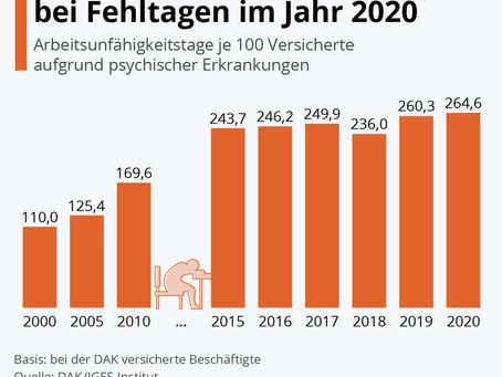 Kranke Psyche: Höchststand bei Fehltagen im Jahr 2020