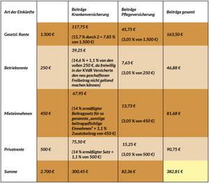 Freiwillig versicherter Rentner in der KVdR: 1.500 Euro Rente
