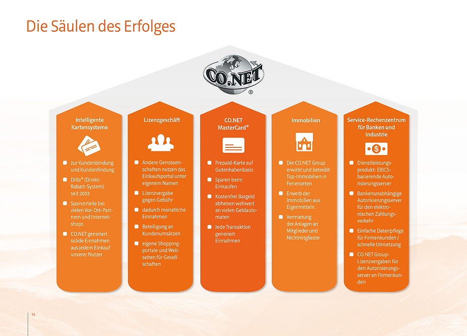 CO.NET-Säulen des Erfolgs.png