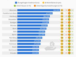 Münchner brauchen den höchsten Immobilienkredit