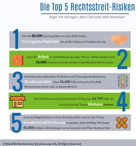 casch-online, Top 5 Risiken im Rechtschutz