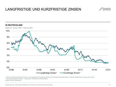 Trend zu Negativzinsen beschleunigt sich - erste Bank verlangt Strafzinsen von einem Prozent