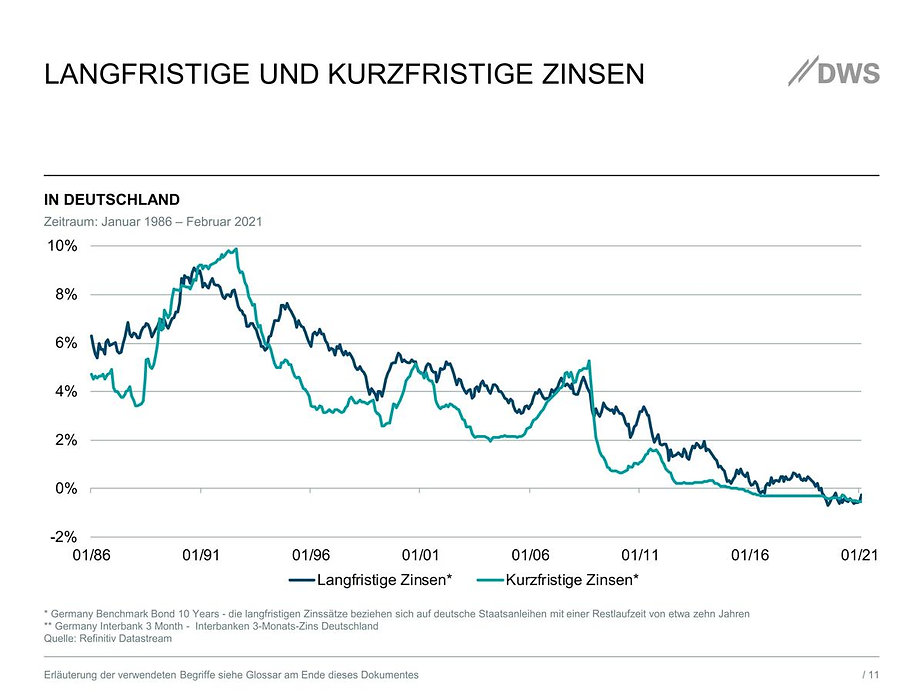 Langfristige und kuzfristige Zinsen in Deutschland