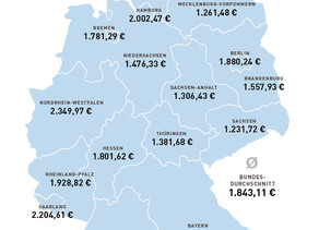 1.843,11 € Pflegekosten im Durchschnitt für die Unterbringung im Pflegeheim