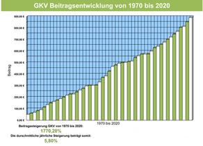 Deutschen müssen im kommenden Jahr erneut deutlich mehr an die Krankenkassen zahlen!