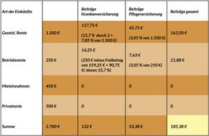 Berechnung Beiträge zur KVDR im Rentenalter