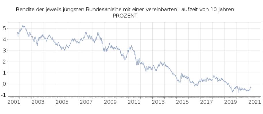 Rendite 10 jährige Bundesanleihe