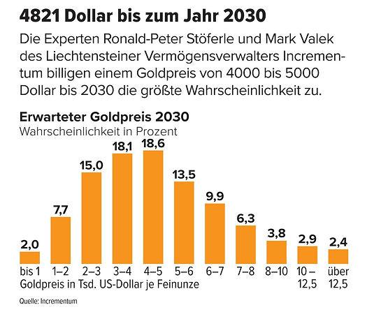 Goldpreisentwicklung Prognose 20 Jahre