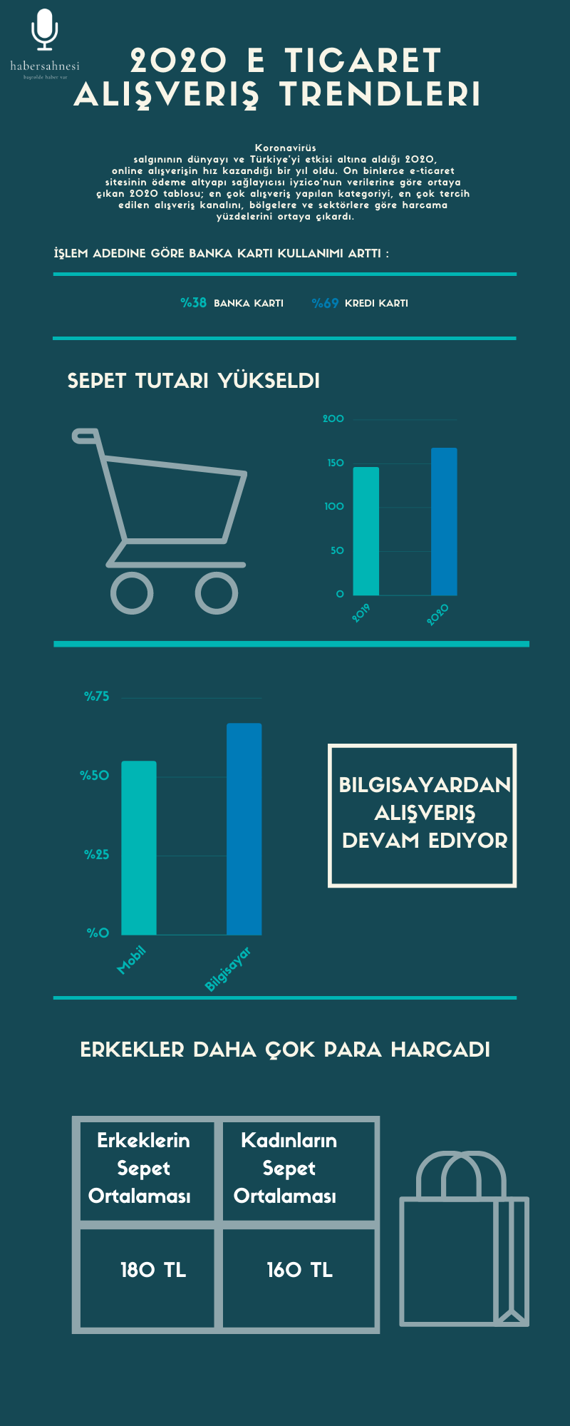 İyzico 2020 E ticaret Alışveriş Trendleri