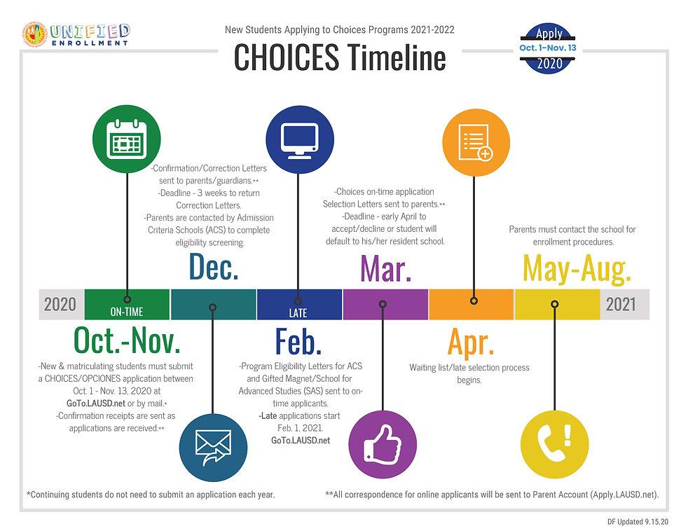 Choices_Timeline_en.jpg