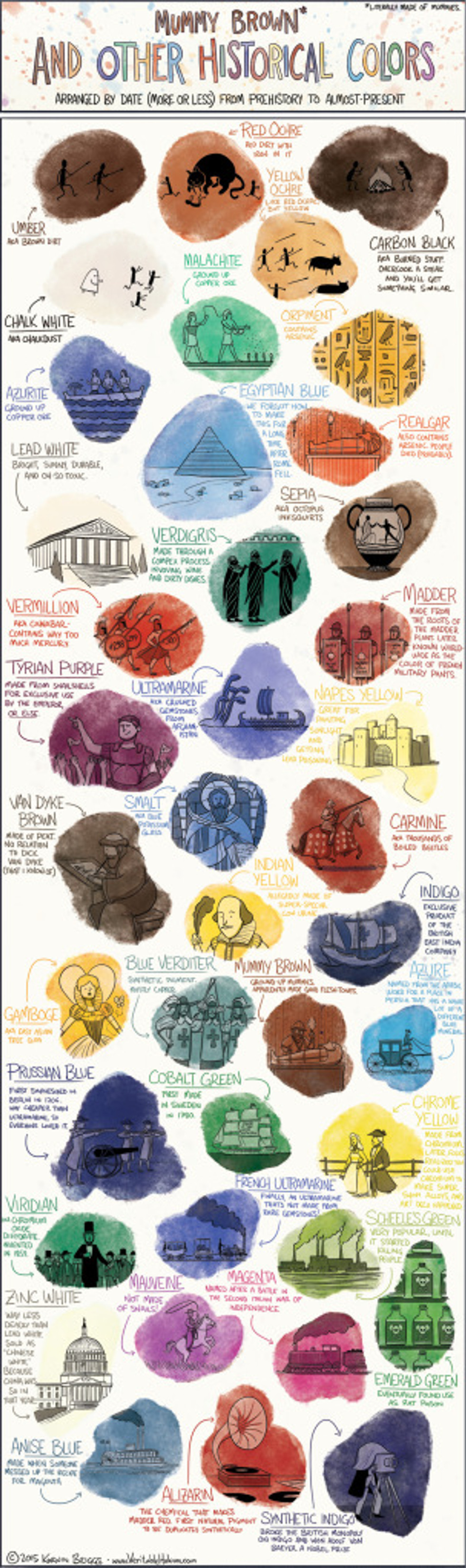 """Mummy Brown* and Other Historical Colors, Arranged by Date (More or Less) from Prehistory to Almost-Present, Veritable Hokum, by Korwin Briggs, http://www.veritablehokum.com/ [Click image for larger view.] Used with permission as stated in terms under """"About"""", © 2015."""