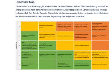 Übersicht der IT Risiken