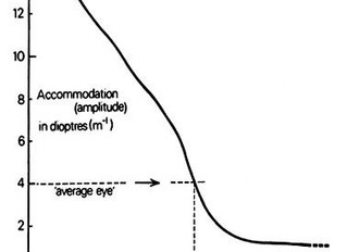 For Patients:  Presbyopia II:  how your accommodation changes during your life