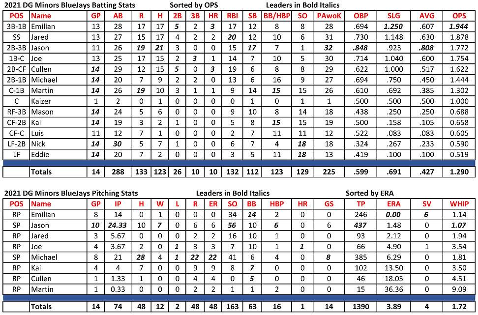 DG 2021 Spring Minors BlueJays Stats 06192021.jpg