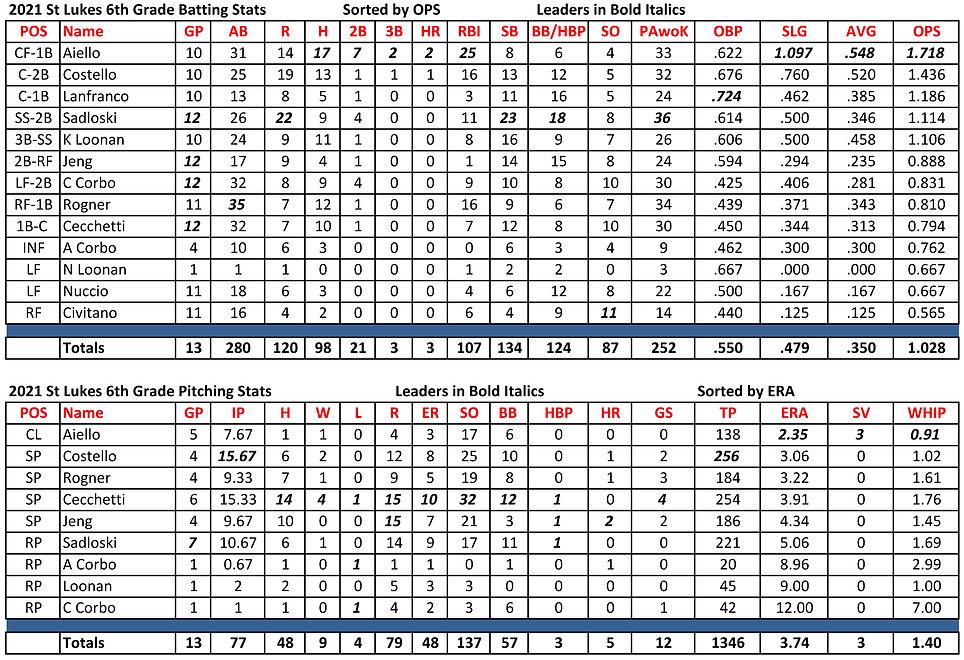 St Lukes 6th grade stats 06172021.jpg