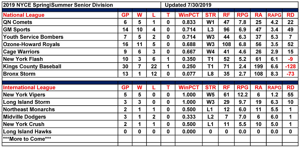 2019 NYCE Senior-Mens+ Standings 08.04.2