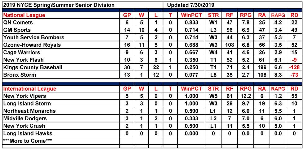 2019 NYCE Senior-Mens+ Standings 08.04.2
