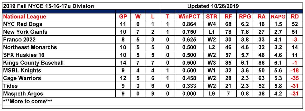 2019 Fall NYCE 15-16-17u Standings 10.26