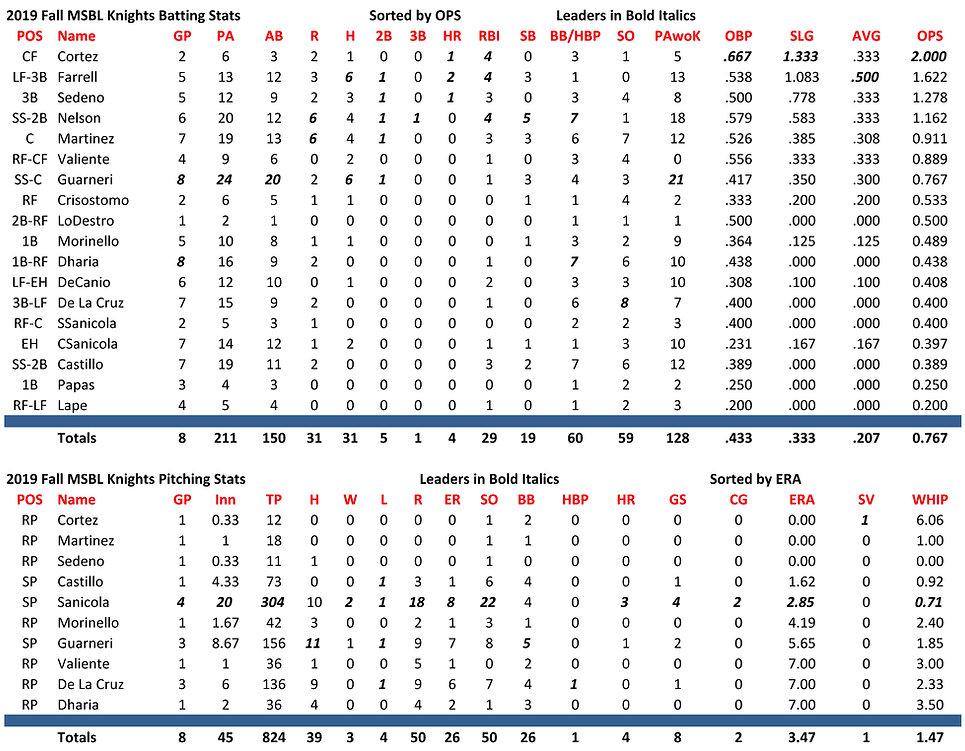 MSBL Knights Stats.jpg