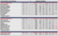 2019 Fall WYAL 9-10u Standings 10.27.201