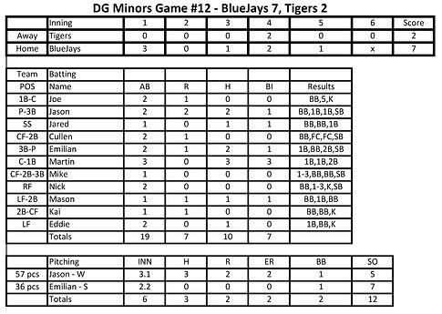 DG 2021 Spring Minors BlueJays GM12 0612