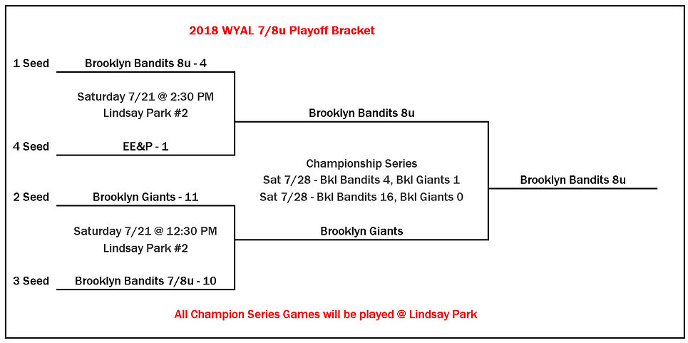 2018 WYAL 8u Playoff Bracket 07 29 2018.
