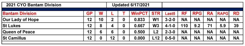 2021 St Lukes 6th Grade Standings 06172021.jpg