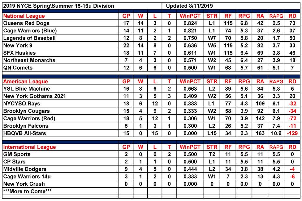 2019 NYCE 16u Standings 08.11.2019.jpg