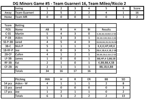 Box Score - Game #5 10 10 2020.png